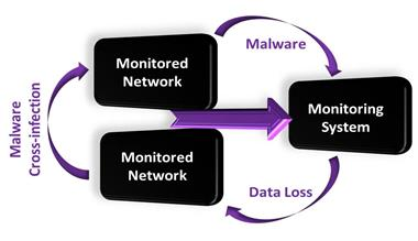 Diode Applications: Secure Network Monitoring