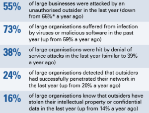 Cyber breaches - external attacks