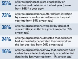 Cyber breaches - external attacks
