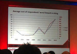 Rising cost of breaches
