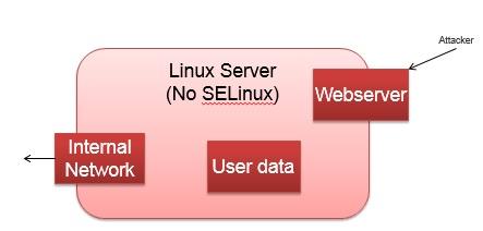 No, Shellshock does not defeat SELinux