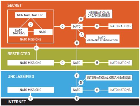 NATO IEG scenario diagram