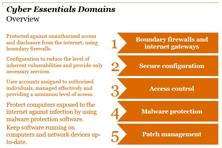 Cyber Essentials overview slide