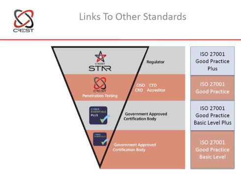 Cyber Essentials link to other schemes