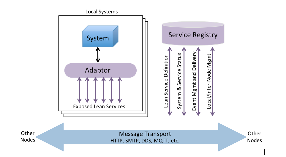 Lean Services architecture overview