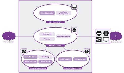 Nexor IEG solution architecture