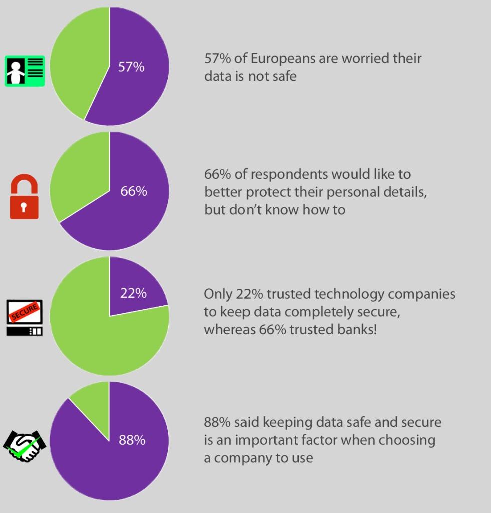 Data Trust Gap graphic image