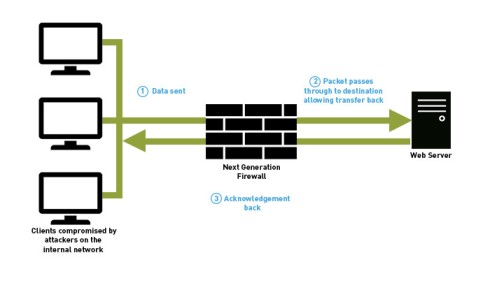 Firestorm blog - Firewall image